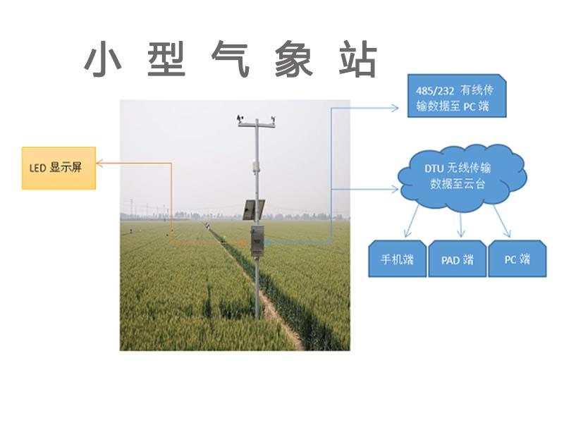 农业自动气象站产品特点