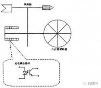 什么是风向风速仪?有什么功能与作用?