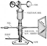 电接风向风速仪是测什么的,怎么用